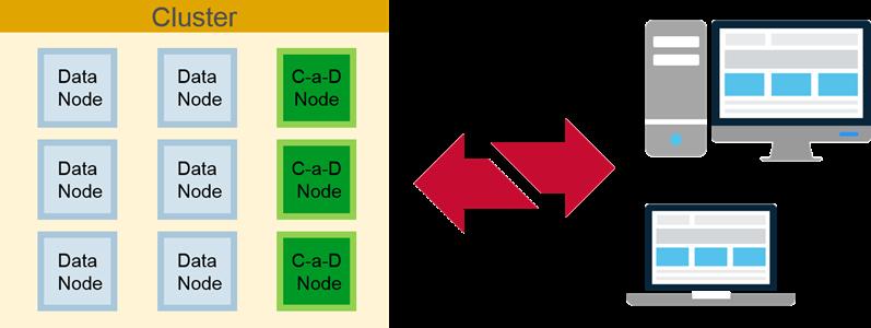 Control-As-Data Node