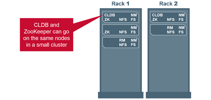 Overview of Small HA Cluster
